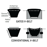 Gates A40 (9002-6040) Hi-Power II Classical Wrapped V Belt - AIMS Industrial Supplies
